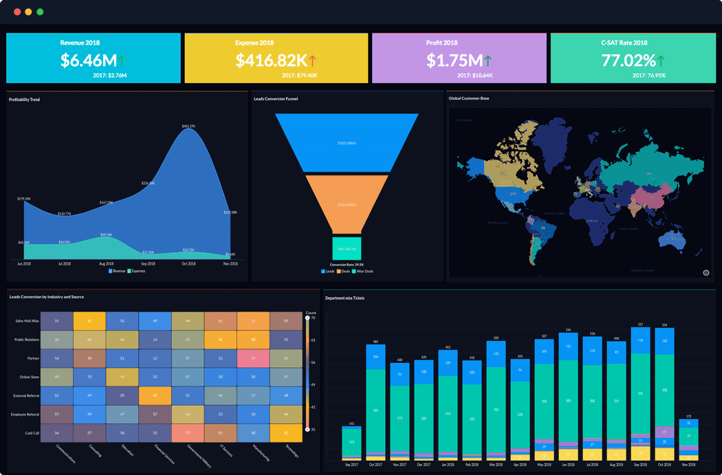 Zoho Analytics and Business Intelligence- insightful dashboard